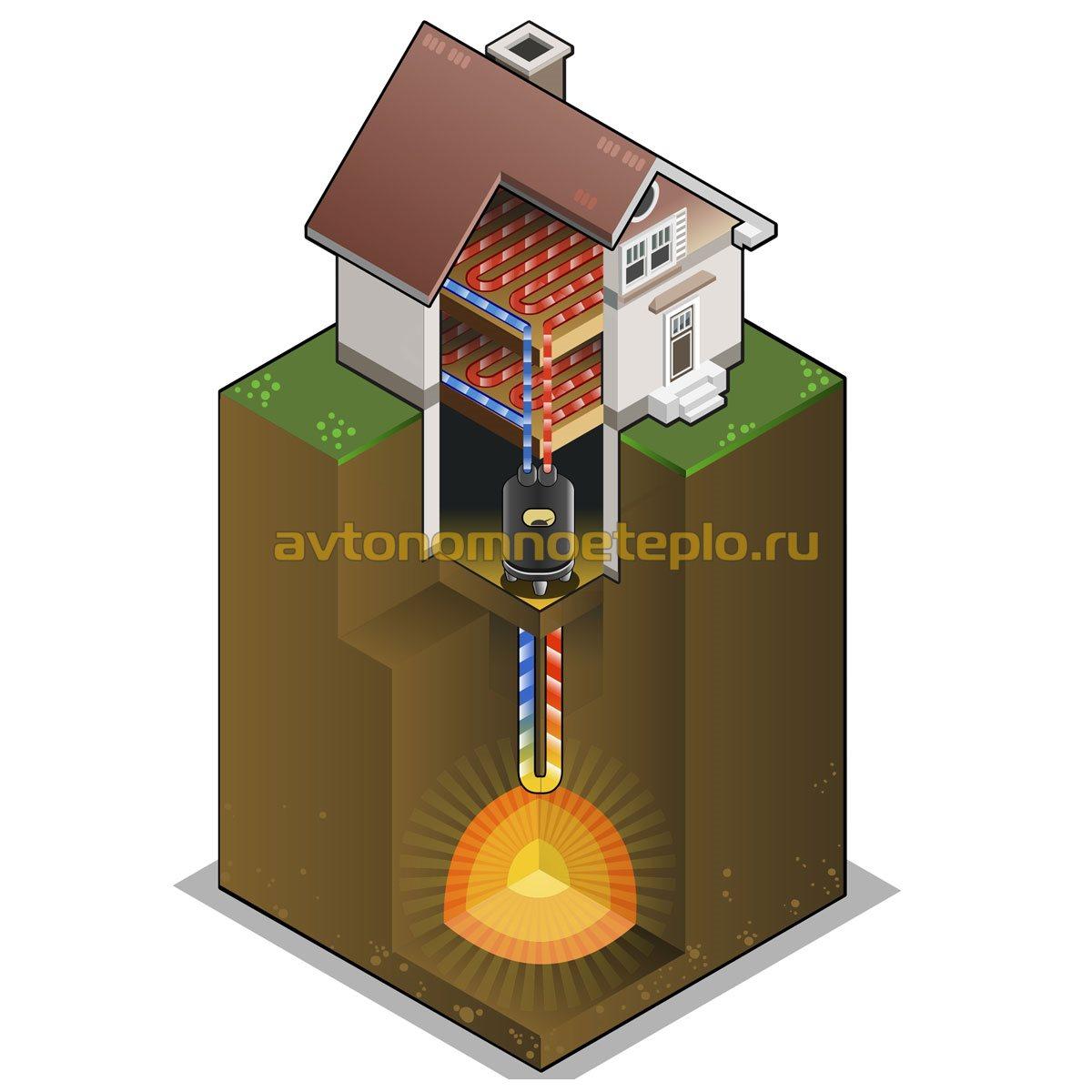 Геотермальная электростанция своими руками 2